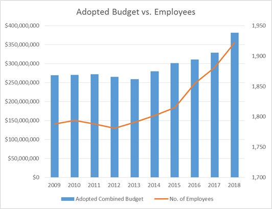 Adopted Budget vs Employees